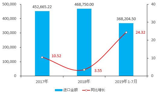 2019-2023年中缅进出口趋势与贸易差额
