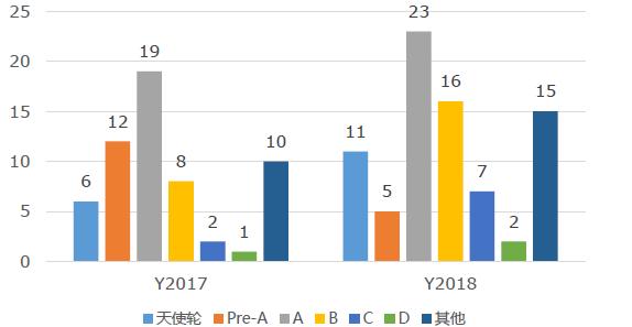 """019-2023年中国网络安全融资轮次分析"""""""