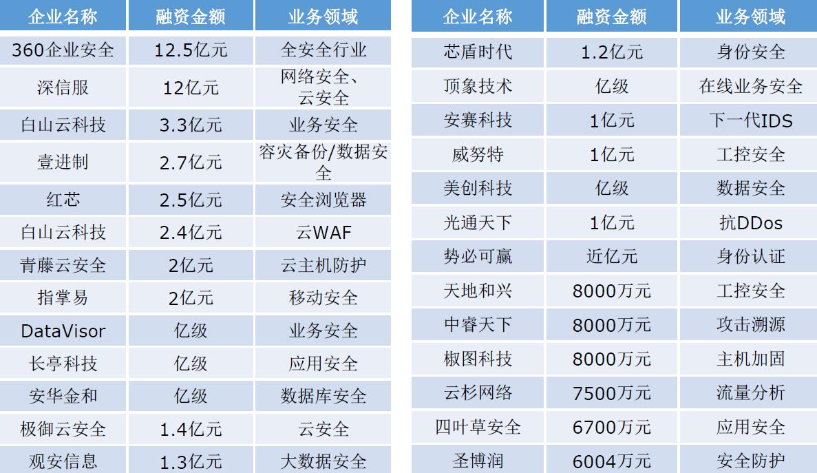 """019-2023年中国网络安全市场规模分析"""""""