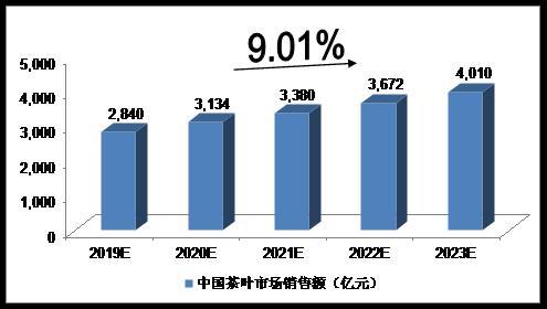 2019-2023年中国茶叶市场销售额的预测