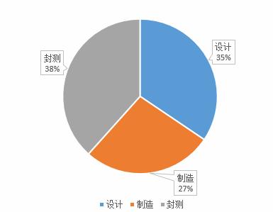 集成电路产业结构分析   经过多年沉淀,我国已形成相对齐全的集成电路产业链。中投顾问发布的《2018-2022年中国集成电路产业投资分析及前景预测报告》指出:2017年中国集成电路产业结构中,集成电路设计占比为34.44%,集成电路制造业占比为27.19%,集成电路封测占比为38.