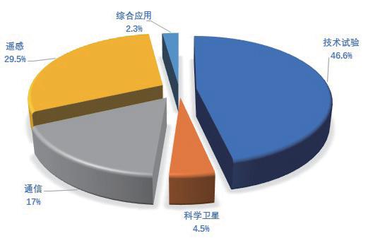 2019-2023年中国微纳卫星发展状况分析