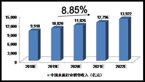 2018-2022年中国水泥制造行业揣摩声名