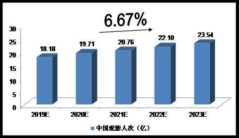 宏海注册:2019-2023年中国电影行