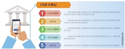 积极推进CDR试点工作