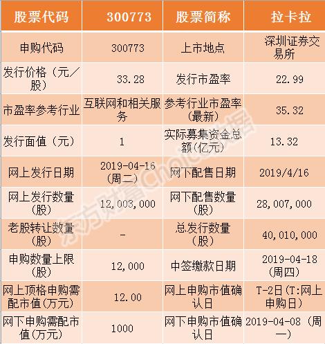 拉卡拉(300773)4月16日明日新股申购指南 新股IPO打新攻略一览