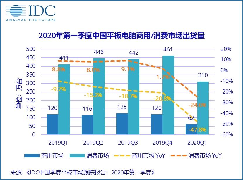 2020一季度中国平板电脑市场出货量约373万台 工厂产能同比下降29.8%
