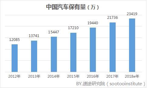 2018年一季度国内汽车后服务市场研究报告