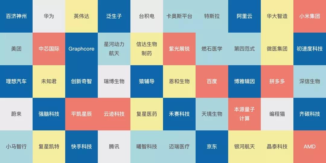 母基金排名:全球前沿创新企业榜单中超过15企业是这家私募股权母基金间接投资的