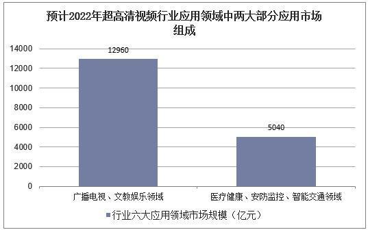 中国超高清视频产业链及行业发展趋势分析