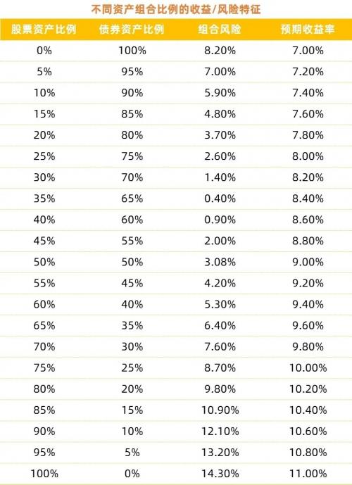 「股票怎么赢利」鸿坤财富:投资组合的魅力 不止是鸡蛋不要放在一个篮子里