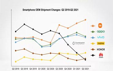5G之争在新兴市场升温 5G手机出货量环比增长6.5%