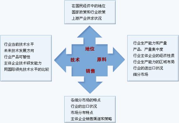 项目可行性分析报告与研究报告服务 --- 中投顾