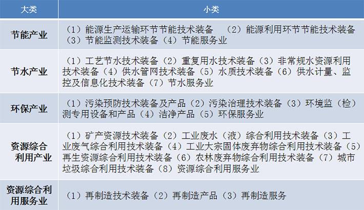 节能环保产业分类
