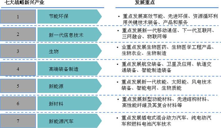 节能环保产业列于七大战略新兴产业之一