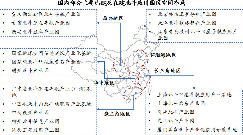 国内北斗产业园已形成环渤海、珠三角、长三角、华中和西部川陕渝五大产业聚集区
