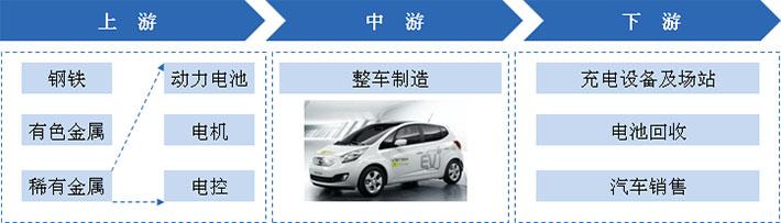 新能源汽车产业链