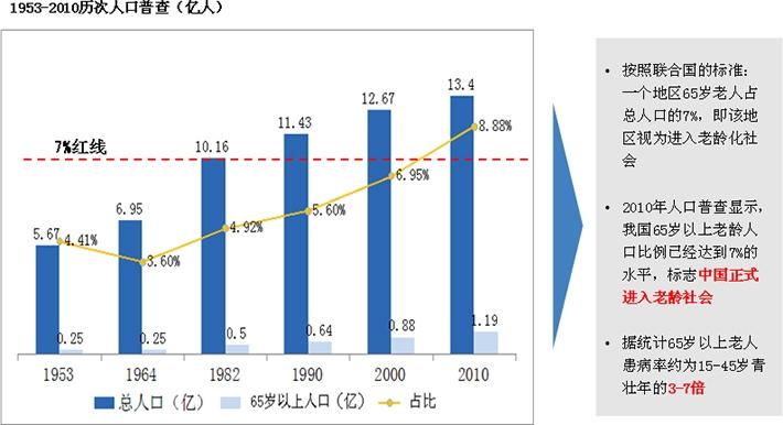 老龄人口比重持续增长拉动生物医药产业市场需求