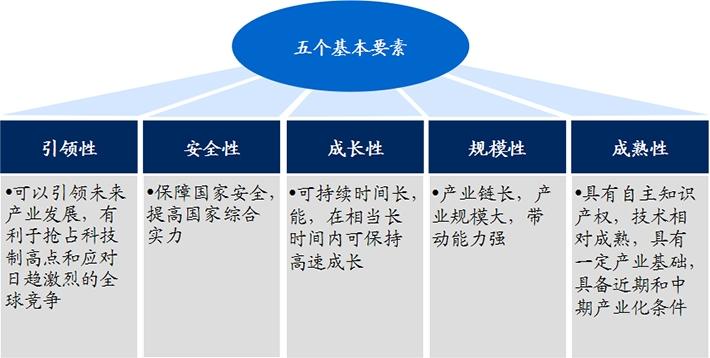 生物医药作为战略新兴产业,具有五大发展优势!