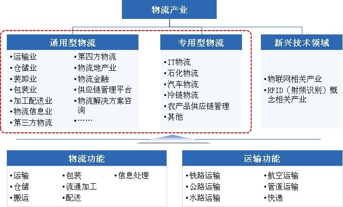 实际产业应用中,物流细分为通用型和专用型两大领域