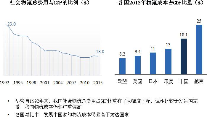 物流效率影响我国经济发展