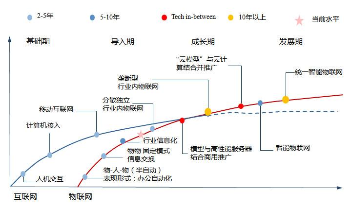 总体规划技术路线