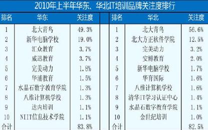 北大青鸟在华南、华北、华东、华中四大区域皆保持领先