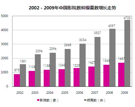 影院建设潮到来 市场加速增长