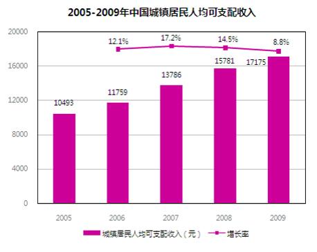 城镇居民人均收入提高,将带动电影业发展