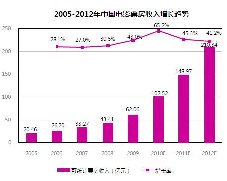 我国电影票房2012年有望突破200亿元