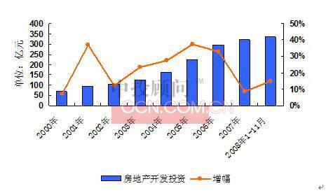 1997-2007年青岛房地产业高速发展