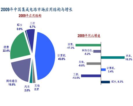 2009年中国集成电路市场应用结构与增长