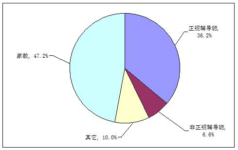 2008年少儿英语培训市场分析
