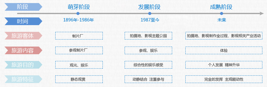 行业发展历程 1987年,中国最早规划建设的影视拍摄基地于太湖之滨