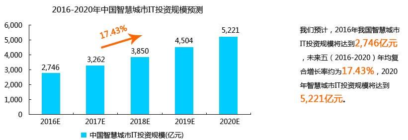 中国智慧城市IT投资规模