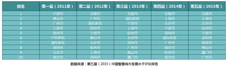 历届中国智慧城市发展水平评估前十名对比表