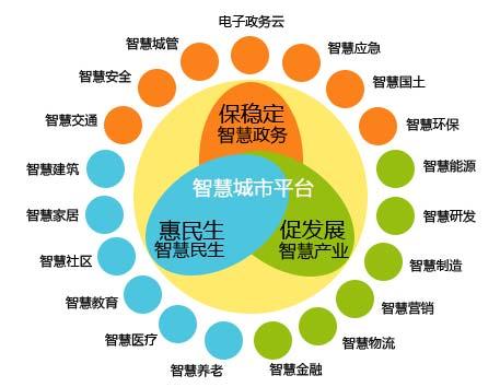 智慧城市发展的三大核心板块
