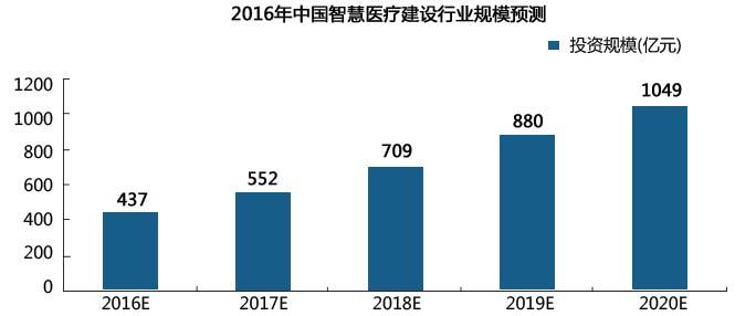 2016年中国智慧医疗建设行业规模预测