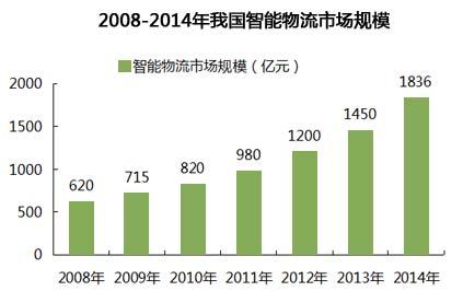 2008-2014年我国智能物流市场规模