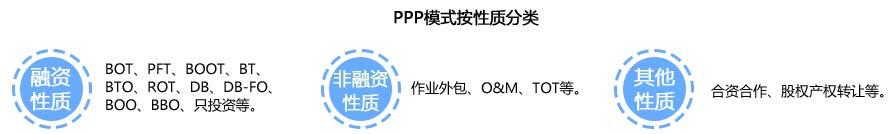 PPP模式按性质分类