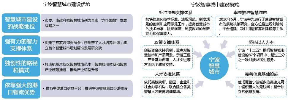 宁波智慧城市建设优势与建设模式